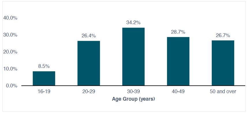 Daily cannabis use among people who used cannabis in the last 12 months, by age group (weighted)