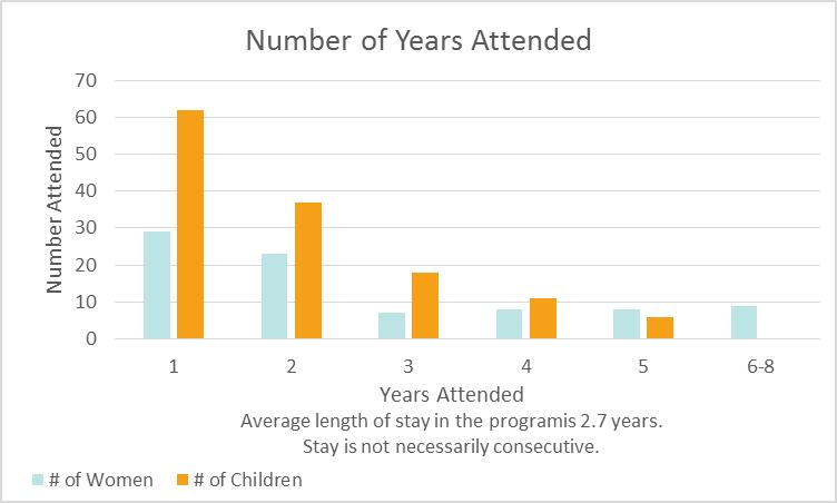 Graph 2 indicates our statistics from 2015 regarding the number of years women attended the program. The average length of stay for a woman attending the Newcomer Program is 2.7 years.
