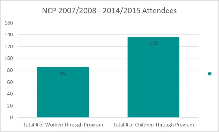 Graph 3 indicates the total number of women and children who have accessed the Newcomer Program between 2007 and 2015.