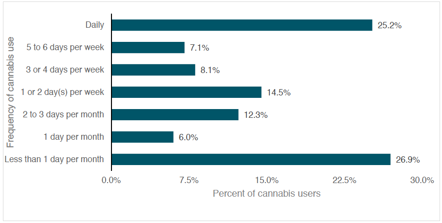 Frequency of cannabis use among respondents who used cannabis in the past 12 months (weighted)