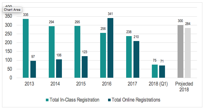 Chart showing numbers for In-Class and Online Prenatal Registrations 2013-2018