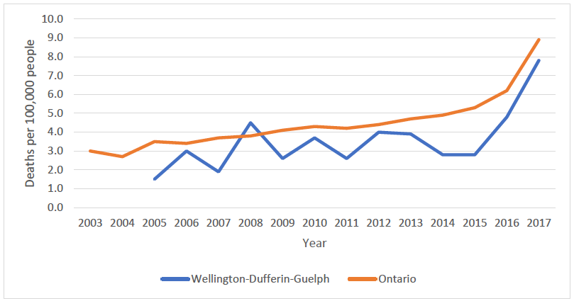 Graph showing rates of opioid-related deaths in Wellington-Dufferin-Guelph (WDG) and Ontario from 2003-2017. Deaths in Ontario have increased from 3 per 100000 people in 2003 to 9 in 2017. In WDG, deaths have increased fro 1.5 per 100000 people in 2005 to almost 8 in 2017.